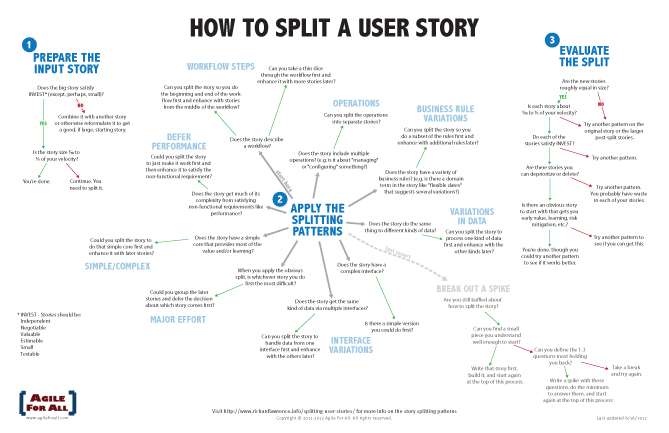 Story Splitting Flowchart Thumbnail