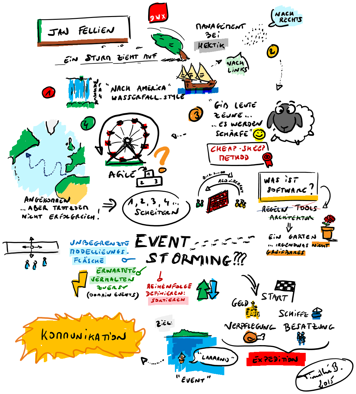 Event Storming Sketchnote 1