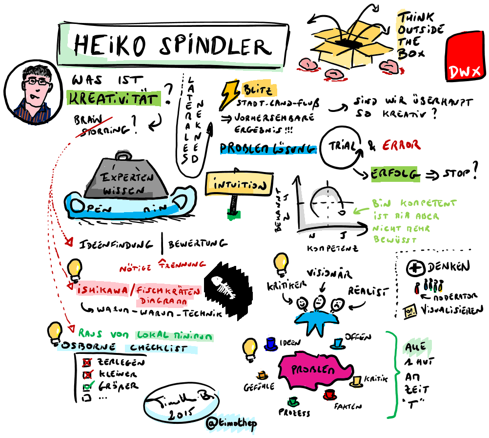 Think outside the box with Heiko Spindler