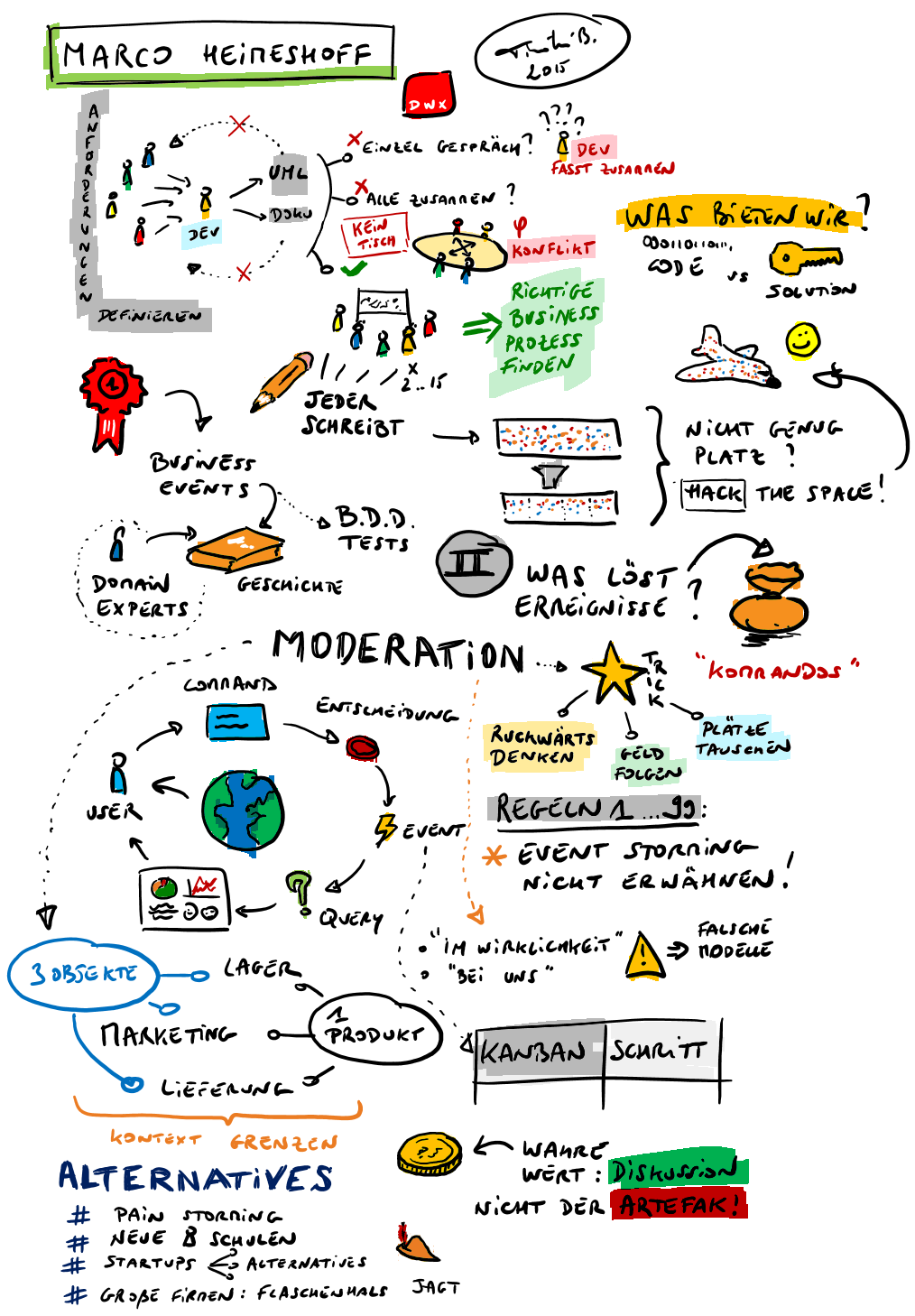 Event Storming Sketchnote 2
