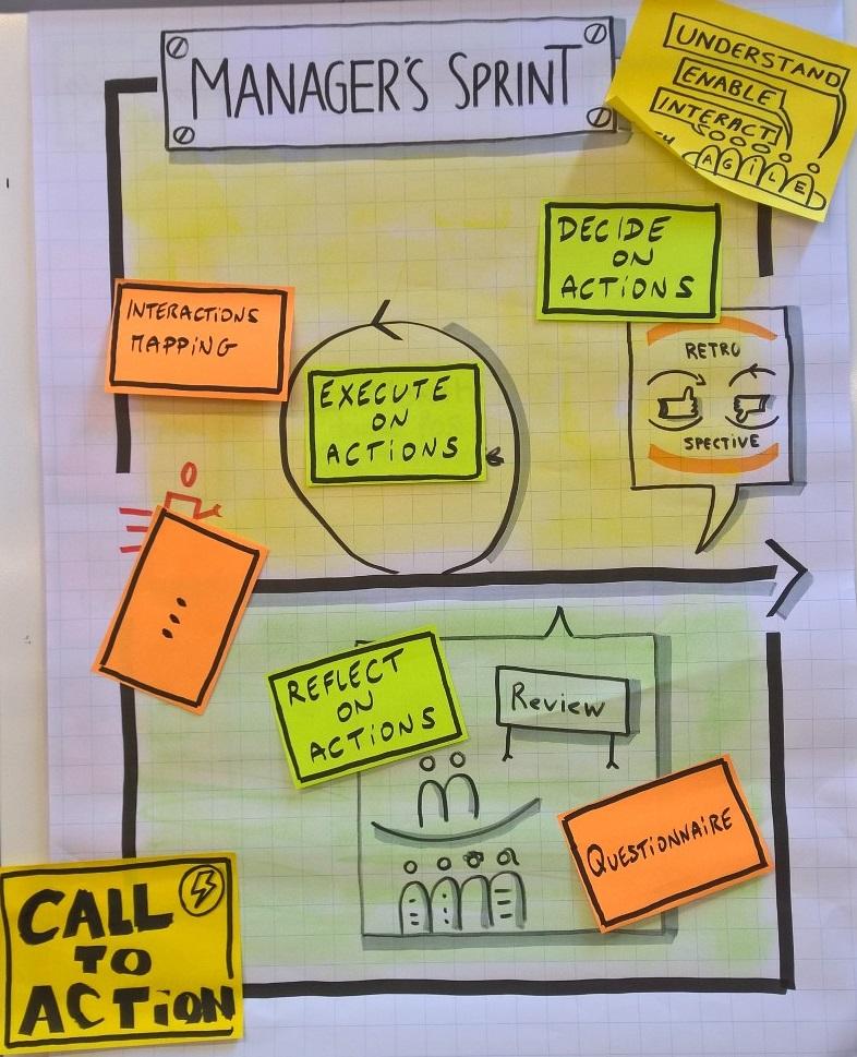 Managers Sprint presentation slide