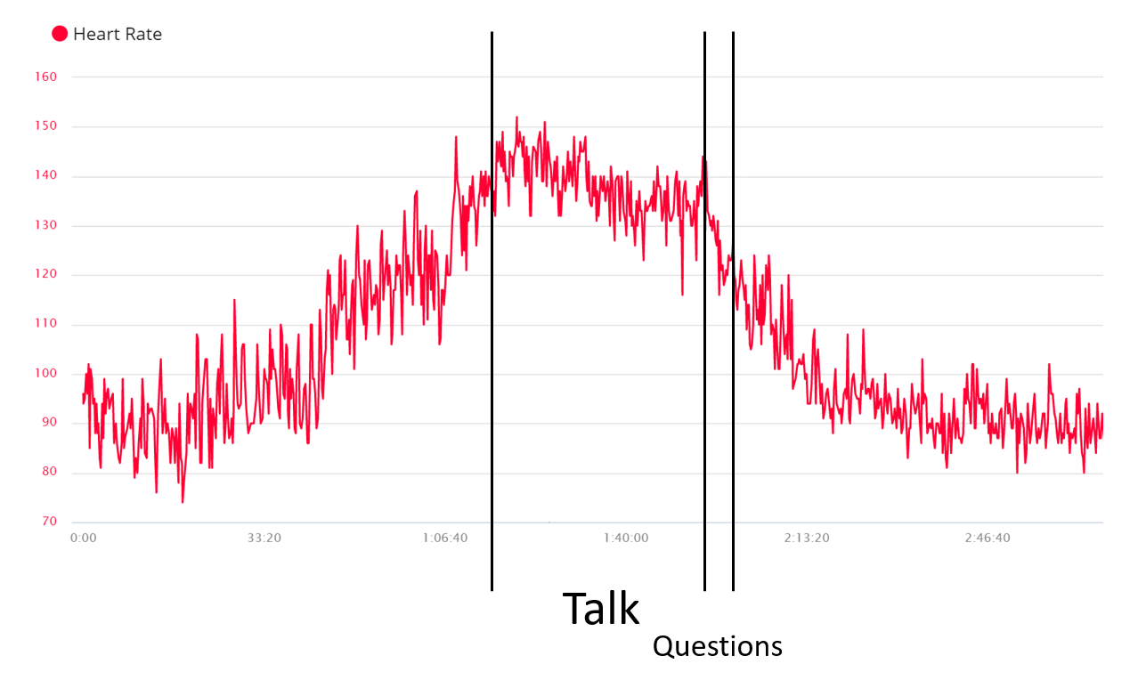 Heart rate going nuts at Manage Agile