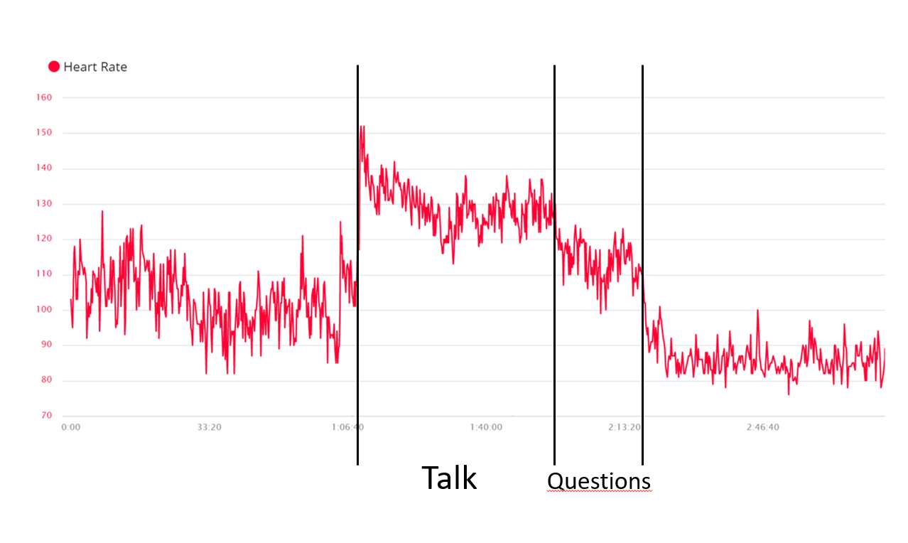 Heart rate going nuts at TechConnect