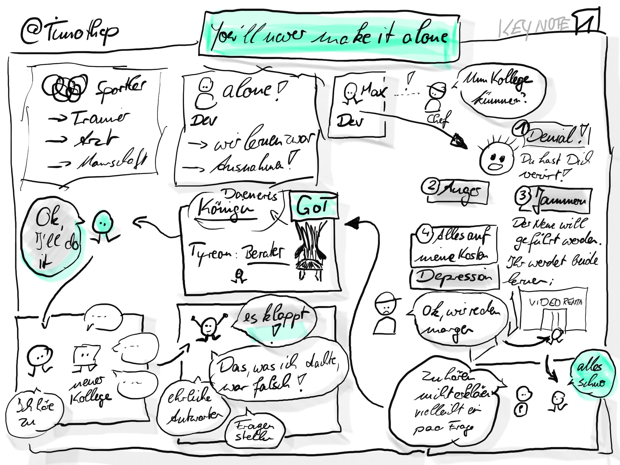Sketchnote of the first half of the talk