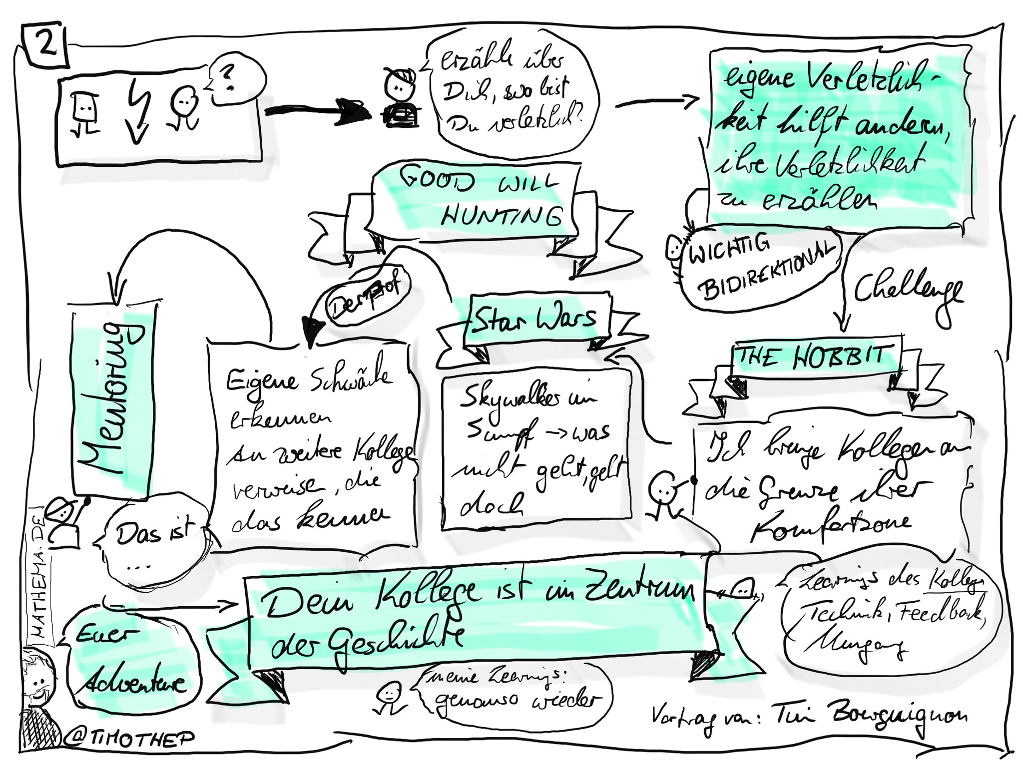 Sketchnote of the second half of the talk