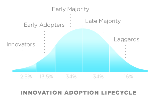 Picture of the Technology Adoption Curve