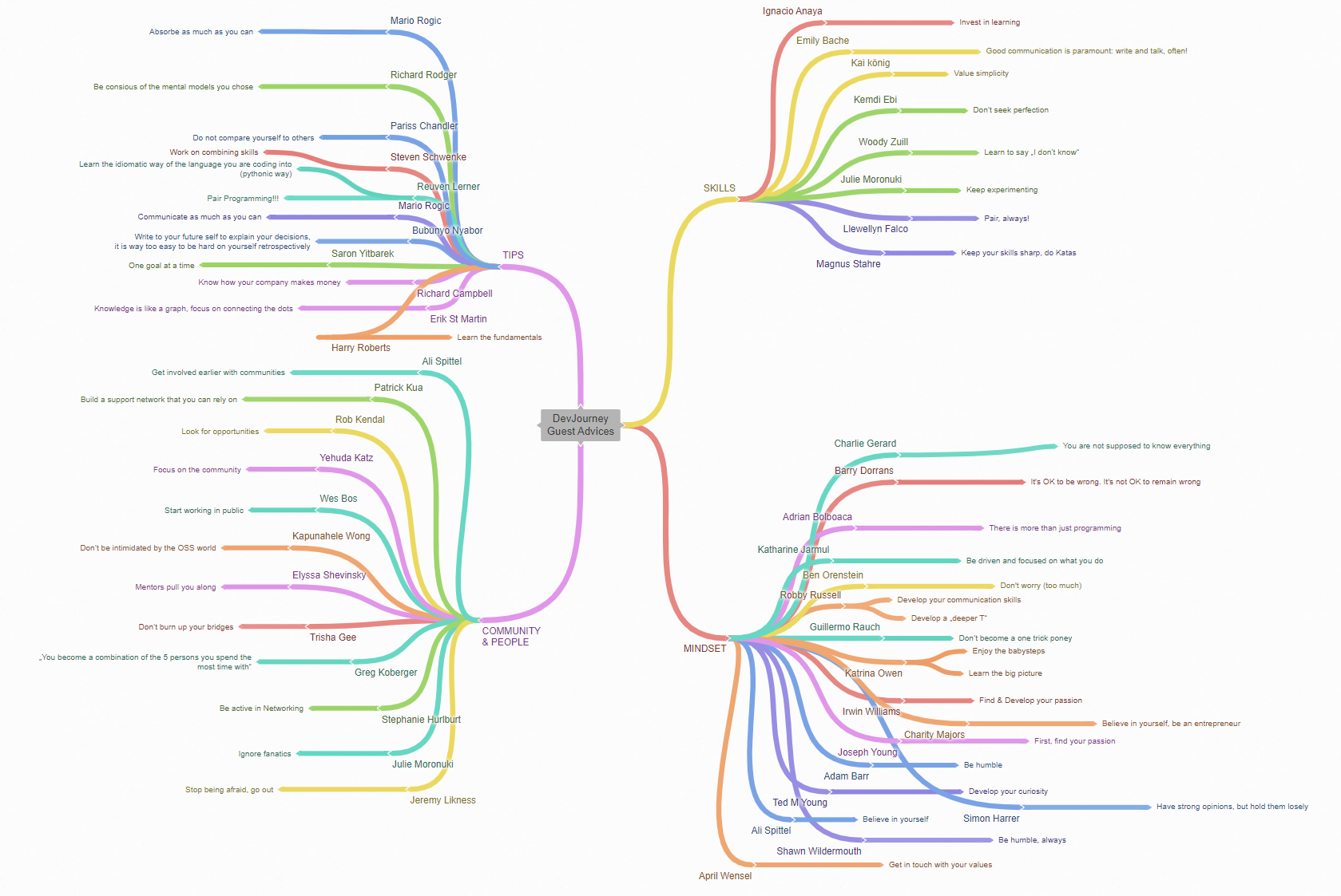 Mindmap of the Guest Advices in 2019